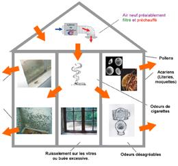 ventilation vmi. Black Bedroom Furniture Sets. Home Design Ideas